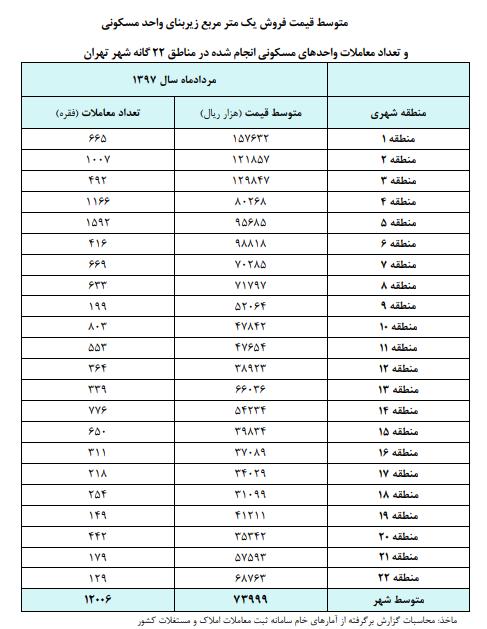 جدول مسکن 4