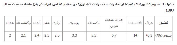 جدول 1 صادرات محصولات کشاورزی