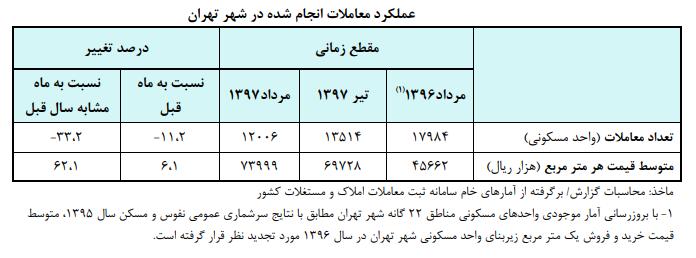 جدول مسکن 2