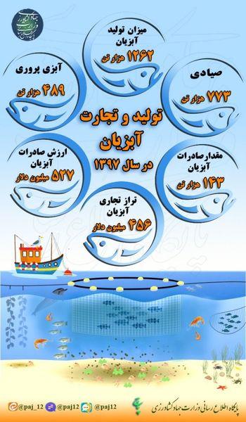 تولید و تجارت آبزیان در سال 1397