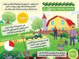 83 میلیارد تومان تسهیلات اشتغال روستایی به مددجویان تعلق گرفت