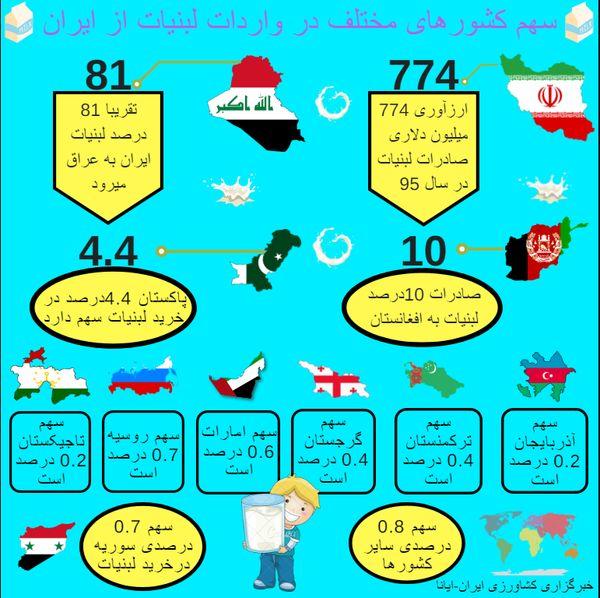 اینفوگرافیک سهم کشورهای مختلف درخرید لبنیات از ایران