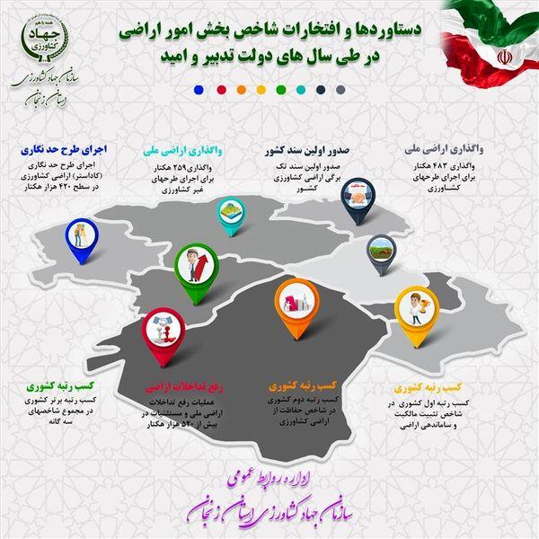 اجرای طرح حد نگاری اراضی کشاورزی در سطح 440 هزار هکتار در استان زنجان