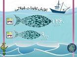 افزایش 40 درصدی تولید آبزیان