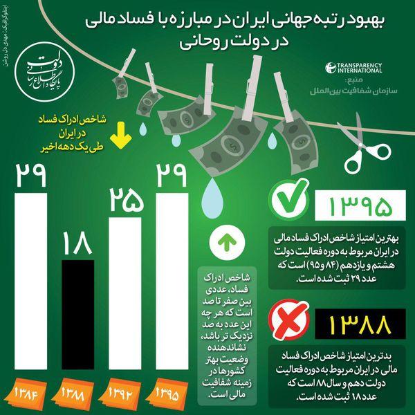بهبود رتبه جهانی ایران در مبارزه با فساد مالی (اینفوگرافی)