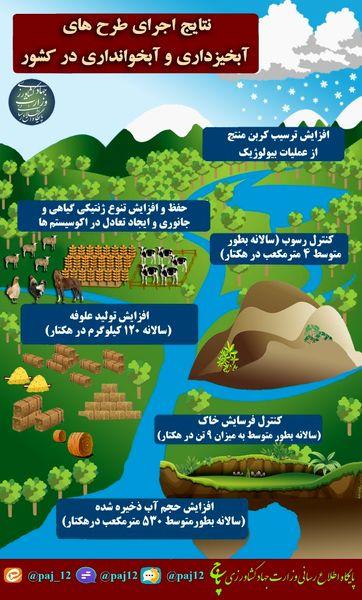 نتایج اجرای طرحهای آبخیزداری و آبخوانداری در کشور