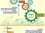 میزان تولید ۵ محصول زراعی در برنامه اقتصاد مقاومتی (سال ۱۳۹۷)