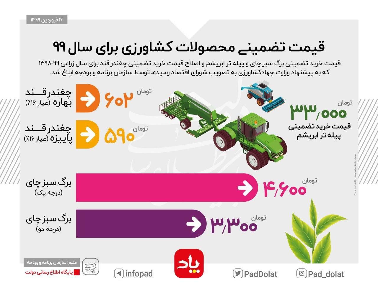 قیمت تضمینی محصولات کشاورزی برای سال ۹۹